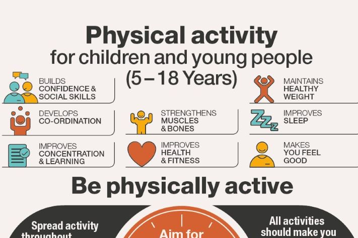 promote young children physical activity and Improve and extend the practice of promoting physical activity in the uk ways to promote physical activity and reduce sedentary behaviour does exergaming augment lunchtime physical activity in primary school children.