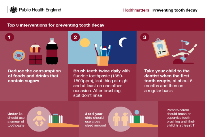 Phe Infographic Child Dental Health